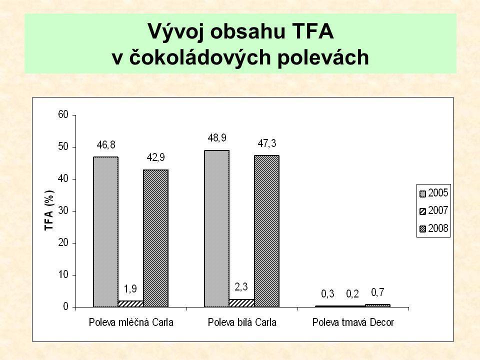 Vývoj obsahu TFA v čokoládových polevách