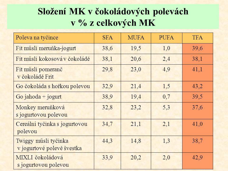 Složení MK v čokoládových polevách v % z celkových MK