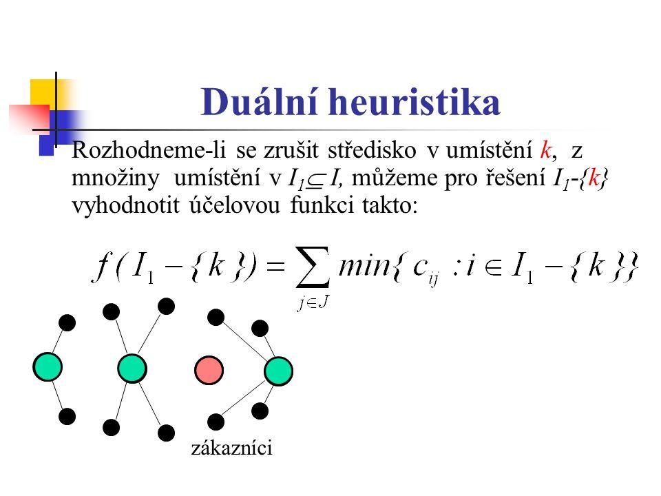 Duální heuristika