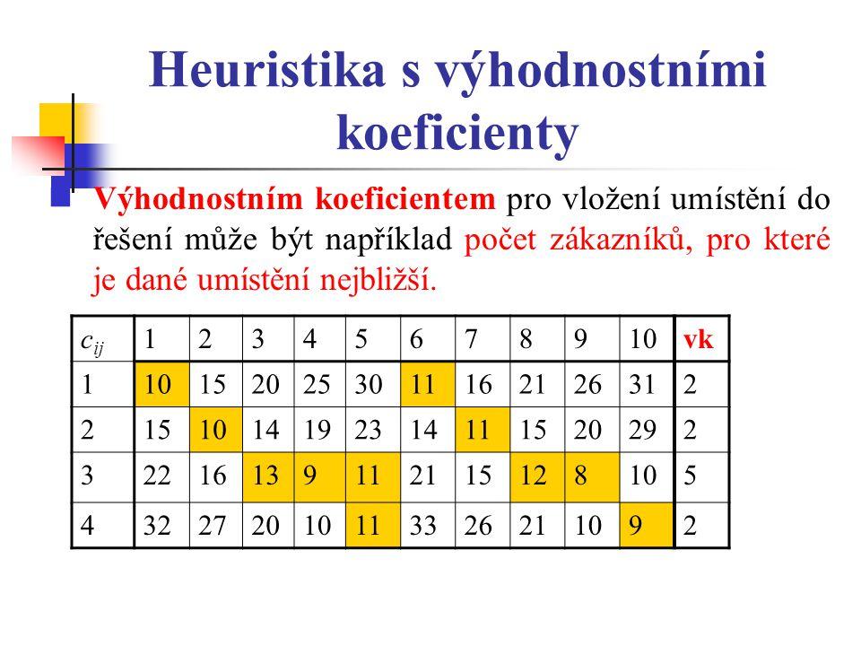 Heuristika s výhodnostními koeficienty