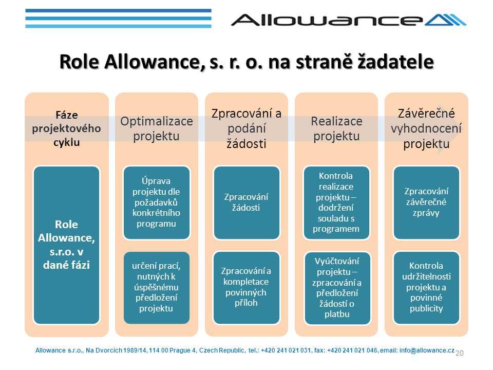 Role Allowance, s. r. o. na straně žadatele