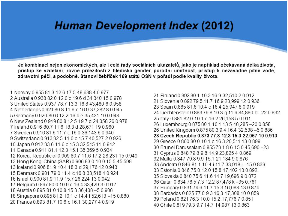 Human Development Index (2012)