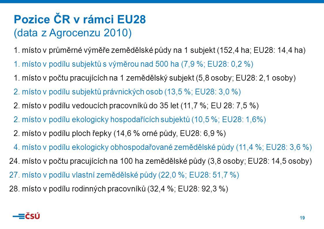 Pozice ČR v rámci EU28 (data z Agrocenzu 2010)
