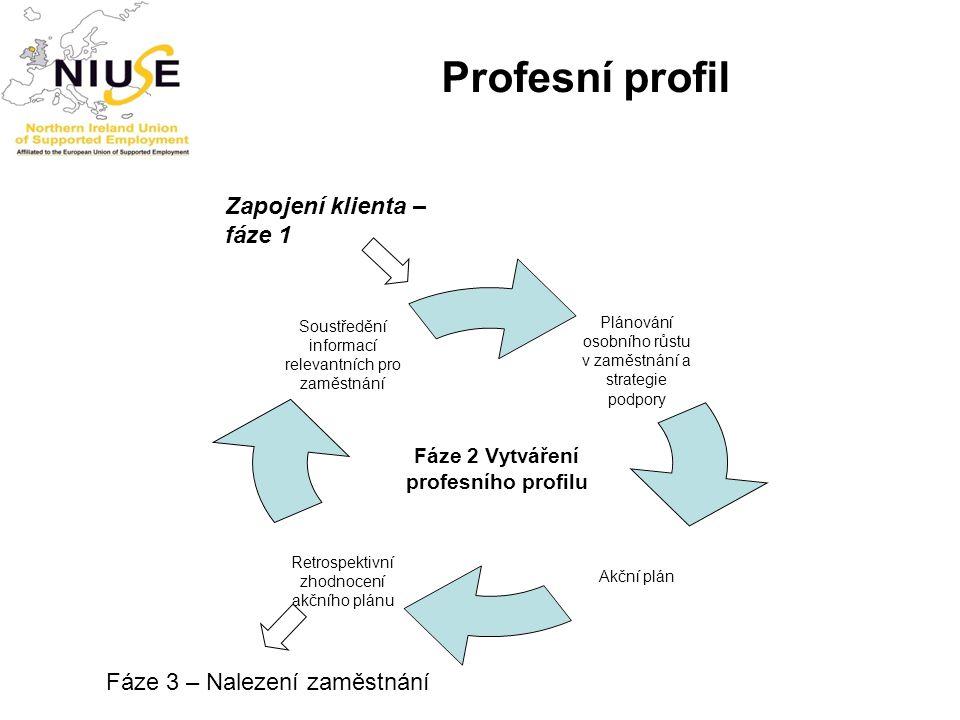 Profesní profil Zapojení klienta – fáze 1 Fáze 3 – Nalezení zaměstnání