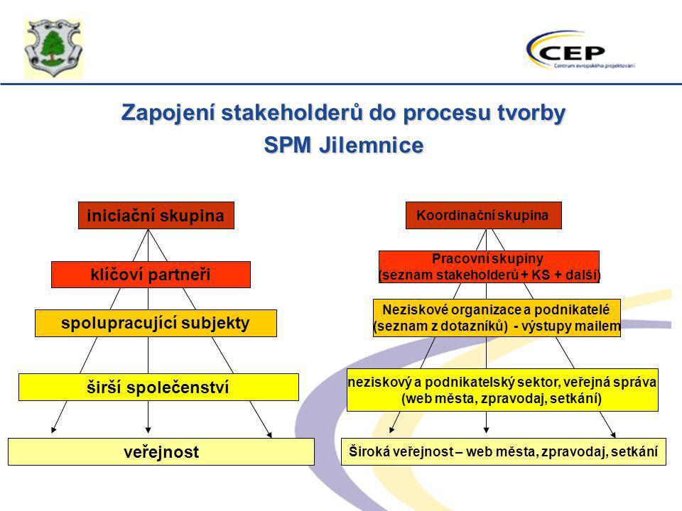 Zapojení stakeholderů do procesu tvorby SPM Jilemnice