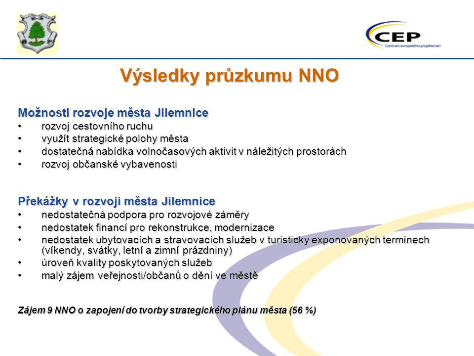 Výsledky průzkumu NNO Možnosti rozvoje města Jilemnice