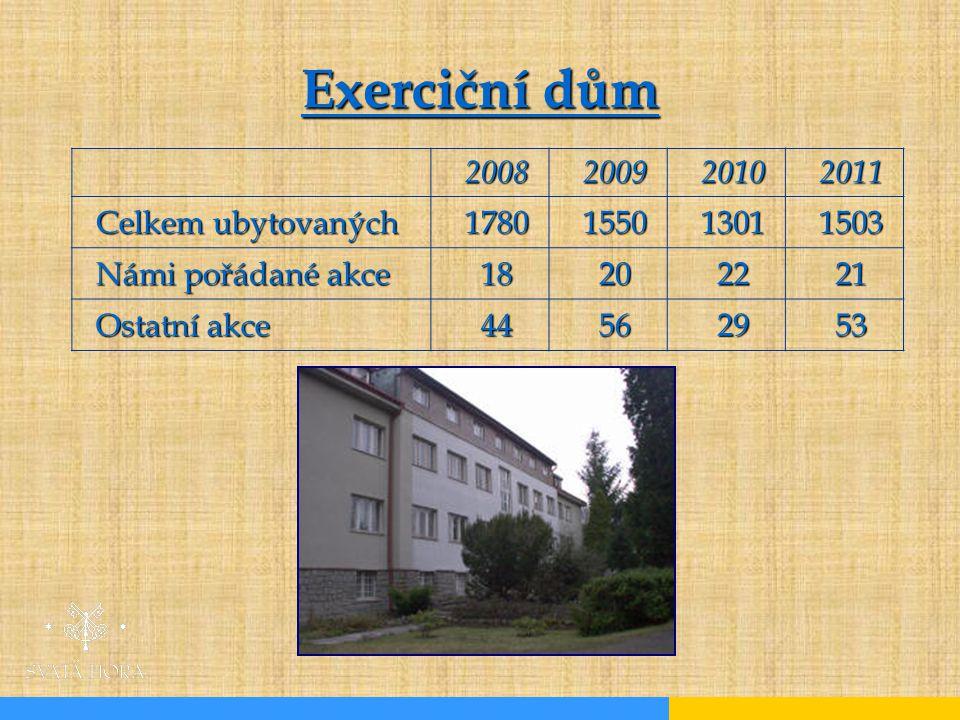 Exerciční dům 2008 2009 2010 2011 Celkem ubytovaných 1780 1550 1301