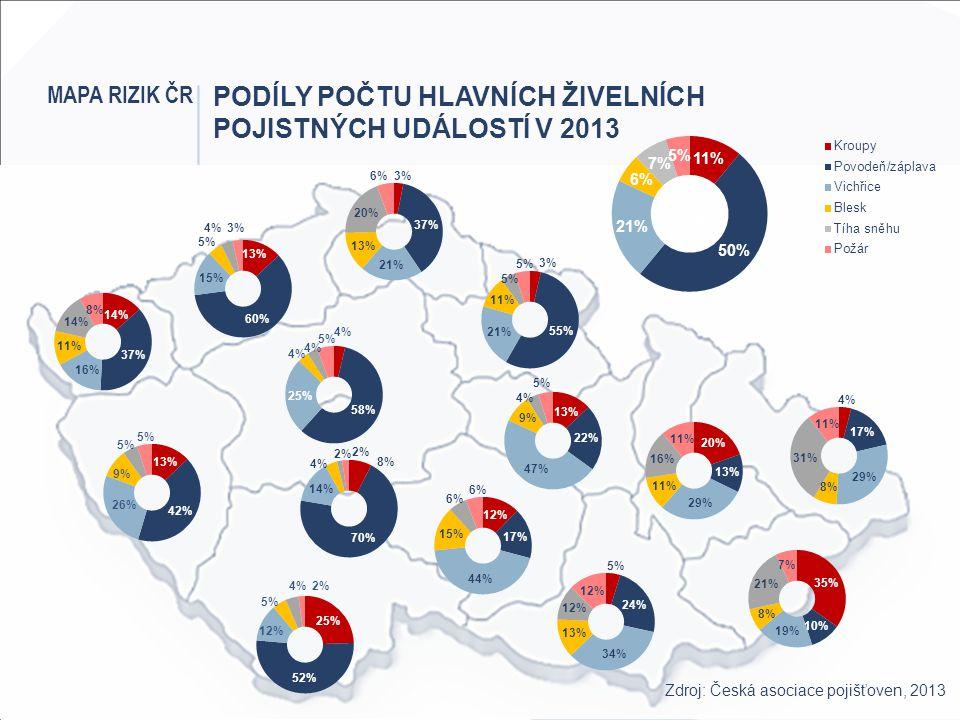 Podíly počtu hlavních živelních pojistných událostí v 2013