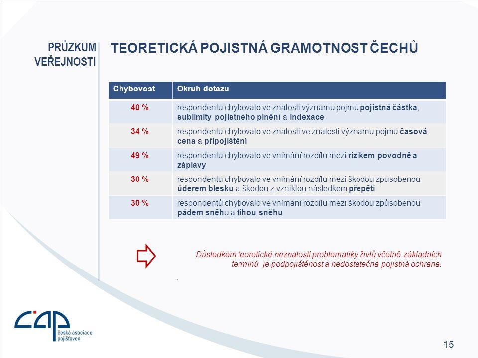 Teoretická pojistná gramotnost Čechů