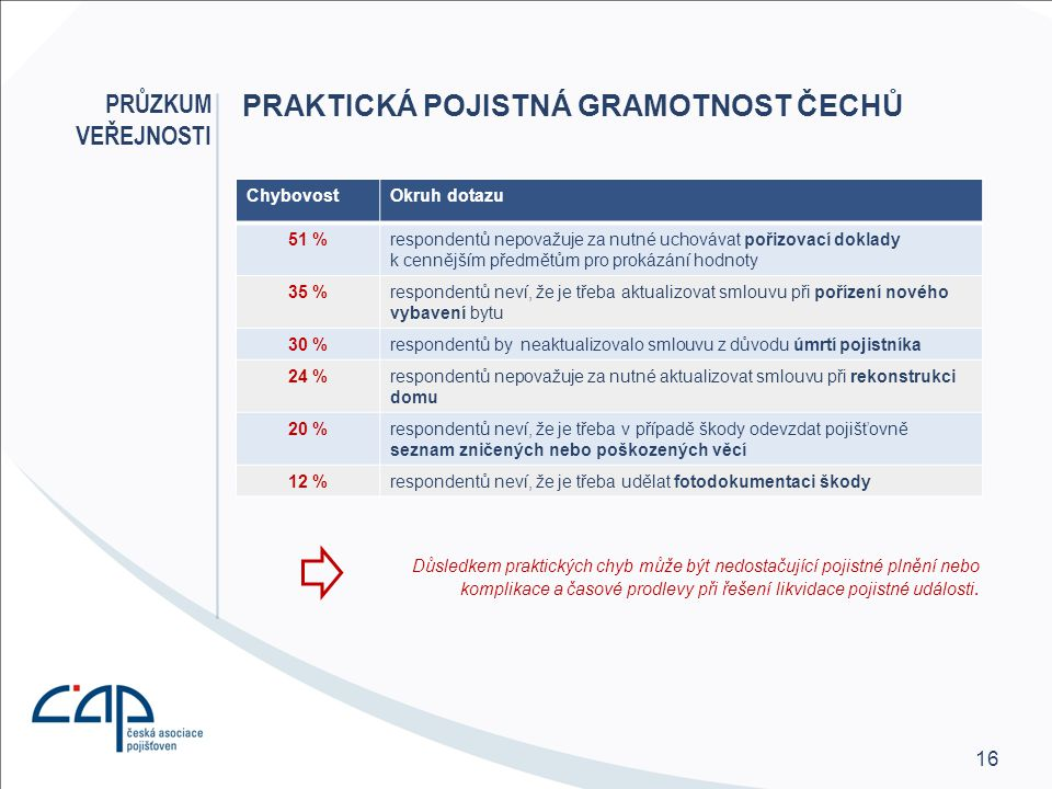 Praktická pojistná gramotnost Čechů