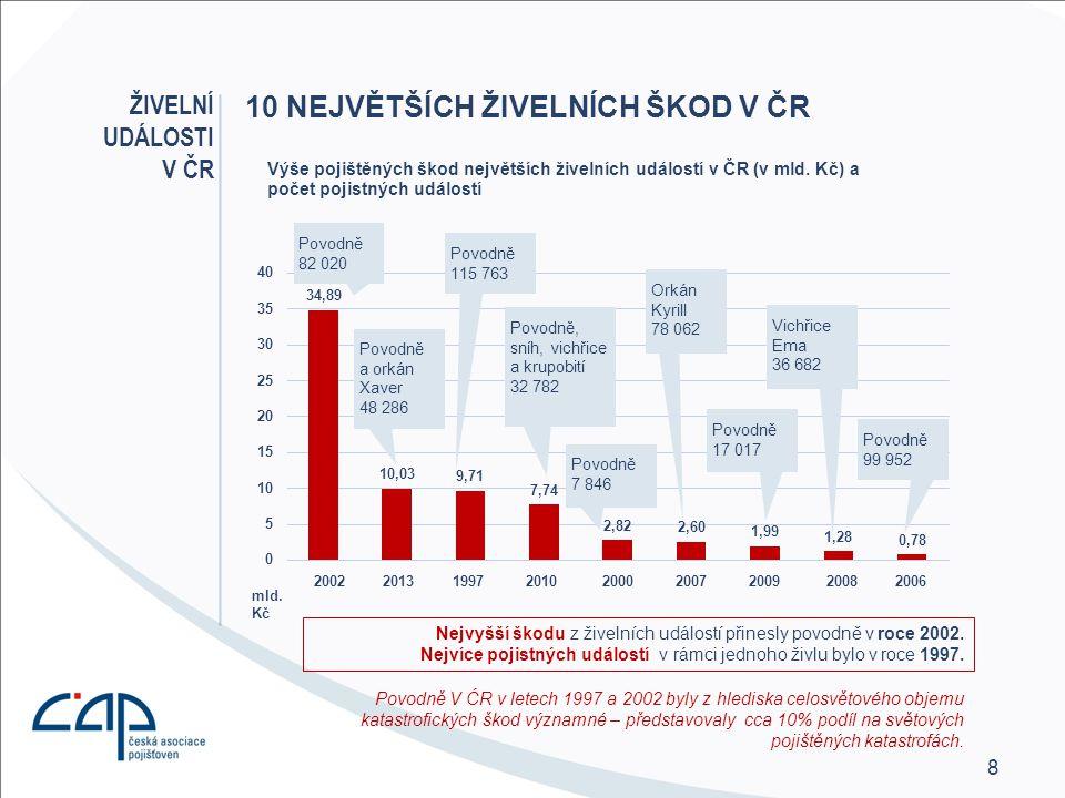 10 největších živelních škod v ČR
