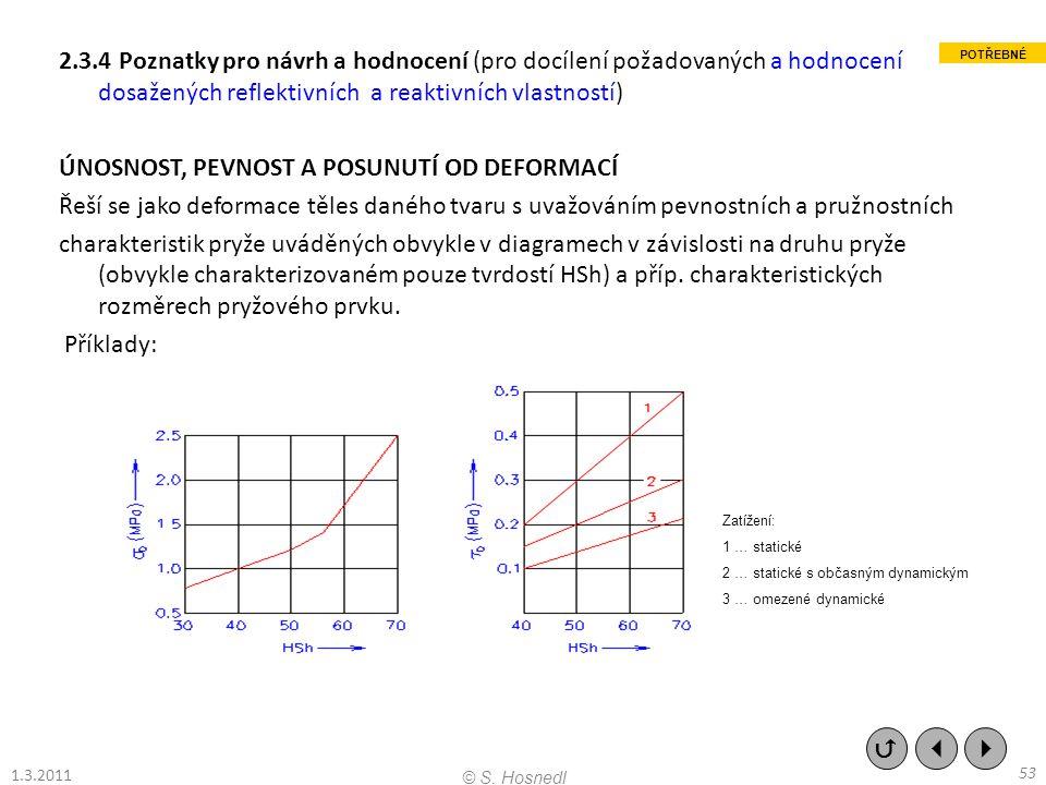 2.3.4 Poznatky pro návrh a hodnocení (pro docílení požadovaných a hodnocení dosažených reflektivních a reaktivních vlastností) ÚNOSNOST, PEVNOST A POSUNUTÍ OD DEFORMACÍ Řeší se jako deformace těles daného tvaru s uvažováním pevnostních a pružnostních charakteristik pryže uváděných obvykle v diagramech v závislosti na druhu pryže (obvykle charakterizovaném pouze tvrdostí HSh) a příp. charakteristických rozměrech pryžového prvku. Příklady: