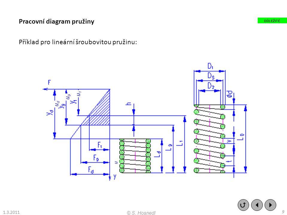 Pracovní diagram pružiny Příklad pro lineární šroubovitou pružinu: