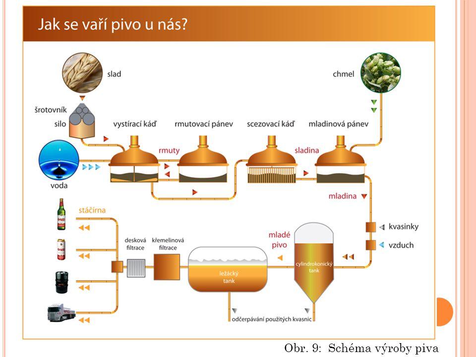 Obr. 9: Schéma výroby piva