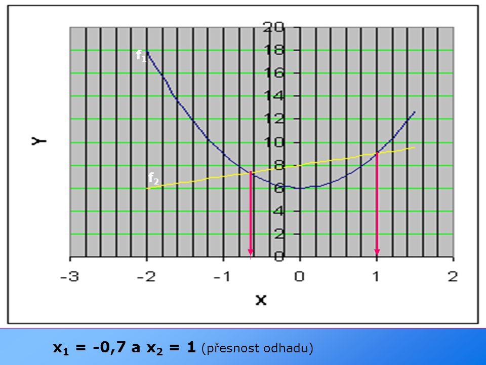 x1 = -0,7 a x2 = 1 (přesnost odhadu)