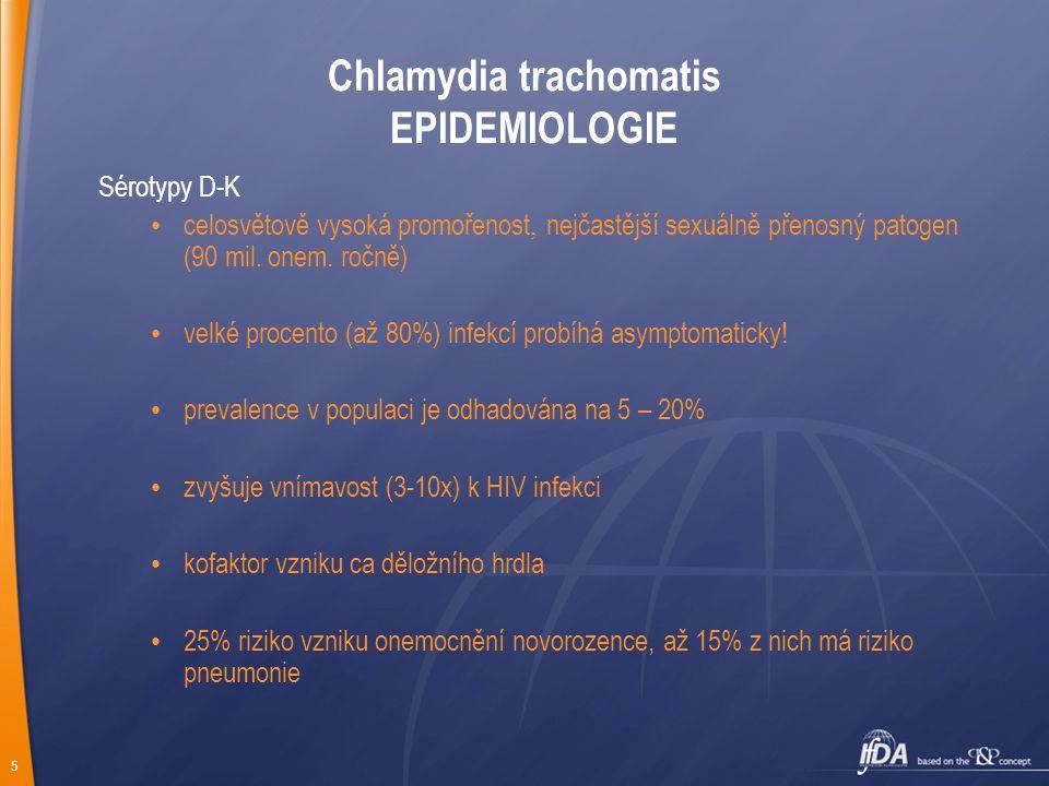Chlamydia trachomatis EPIDEMIOLOGIE