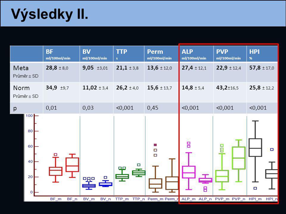Výsledky II. BF BV TTP Perm ALP PVP HPI Meta Norm p 28,8  8,0