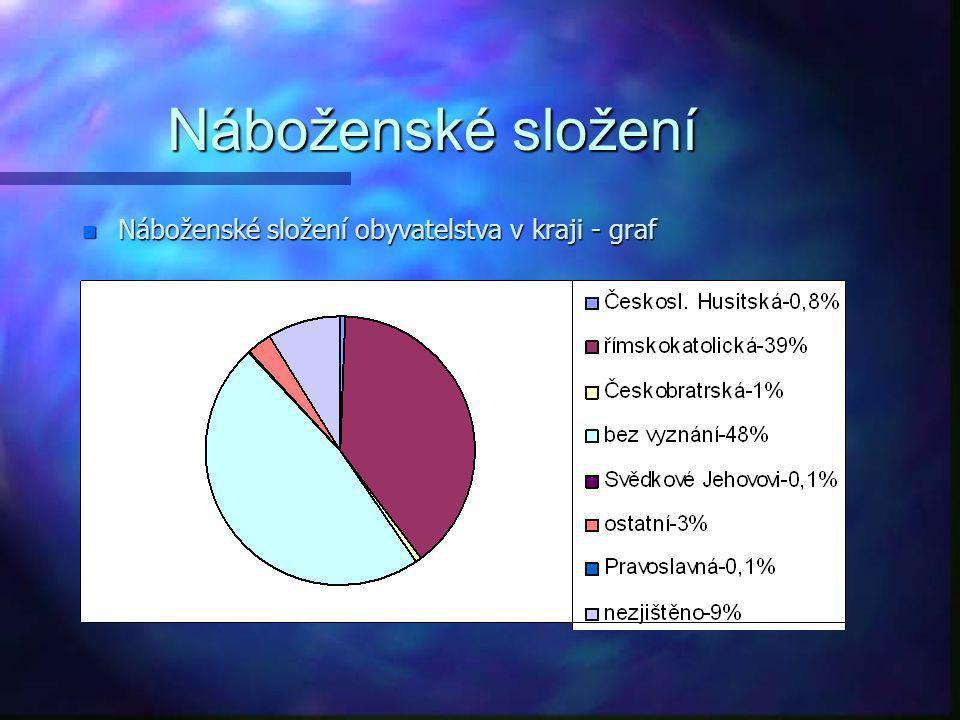 Náboženské složení Náboženské složení obyvatelstva v kraji - graf