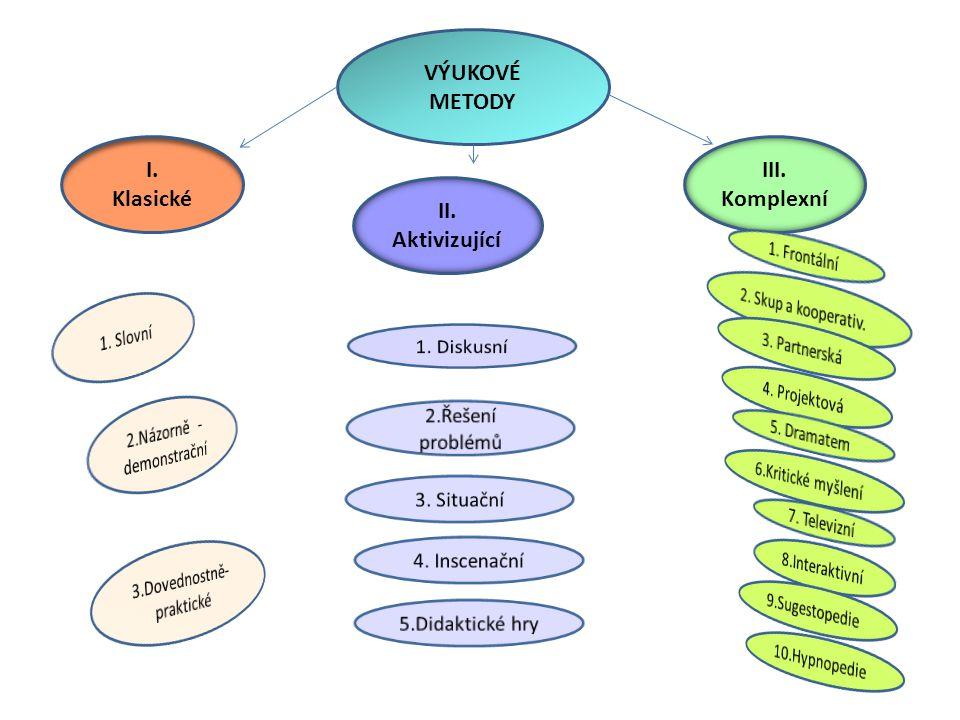 I. Klasické III. Komplexní II. Aktivizující