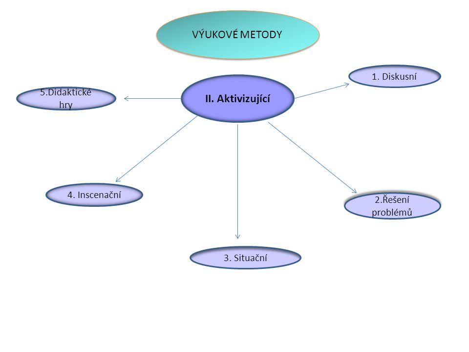 VÝUKOVÉ METODY II. Aktivizující 1. Diskusní 5.Didaktické hry