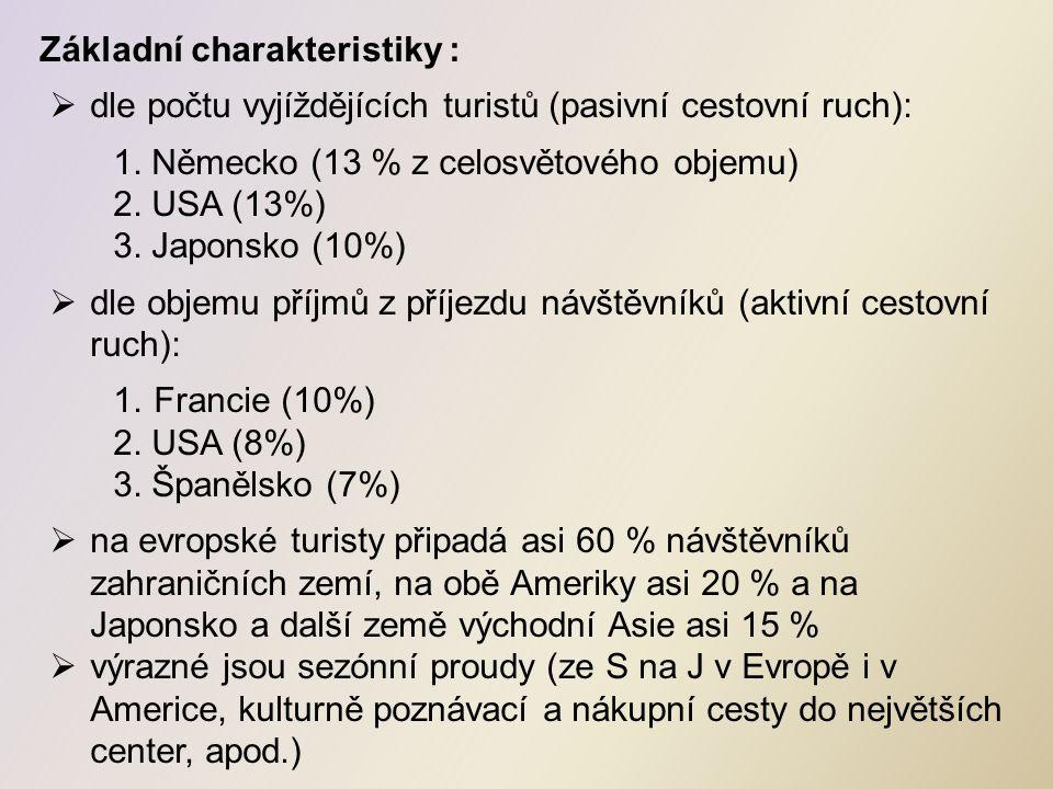 Základní charakteristiky :