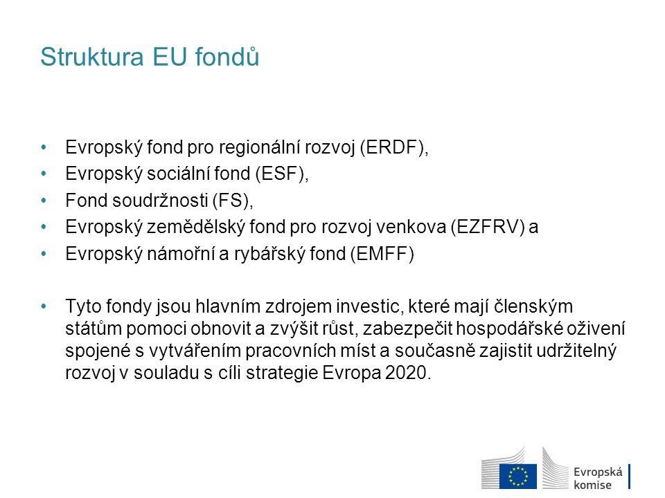 Struktura EU fondů Evropský fond pro regionální rozvoj (ERDF),