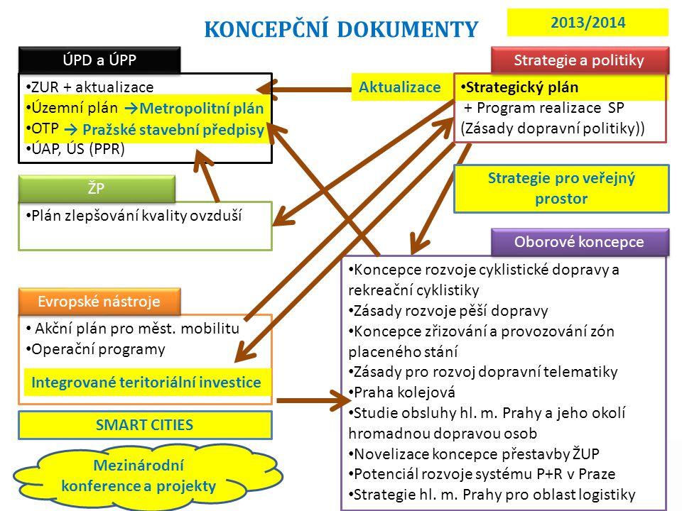 Strategie pro veřejný prostor Mezinárodní konference a projekty