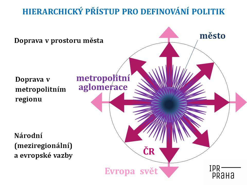 HIERARCHICKÝ PŘÍSTUP PRO DEFINOVÁNÍ POLITIK