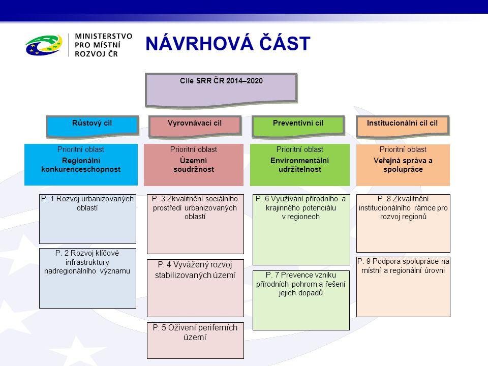 NÁVRHOVÁ ČÁST Cíle SRR ČR 2014–2020. Prioritní oblast. Regionální konkurenceschopnost. Územní. soudržnost.