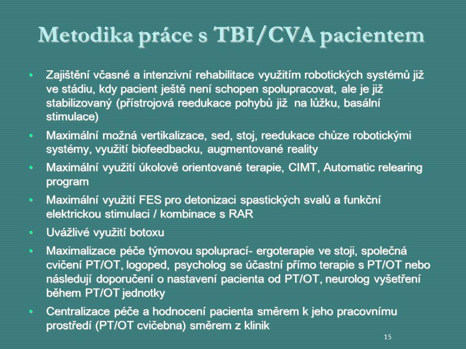 Metodika práce s TBI/CVA pacientem