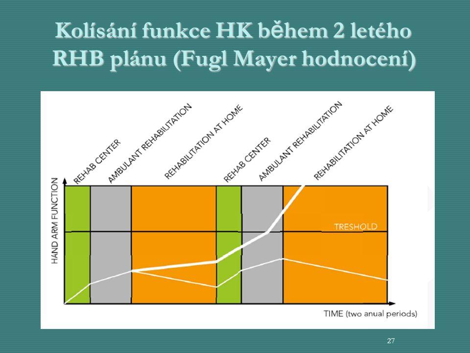 Kolísání funkce HK během 2 letého RHB plánu (Fugl Mayer hodnocení)