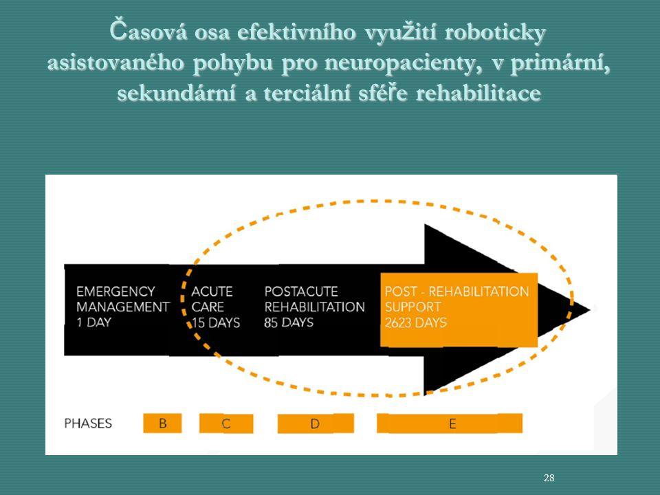 Časová osa efektivního využití roboticky asistovaného pohybu pro neuropacienty, v primární, sekundární a terciální sféře rehabilitace