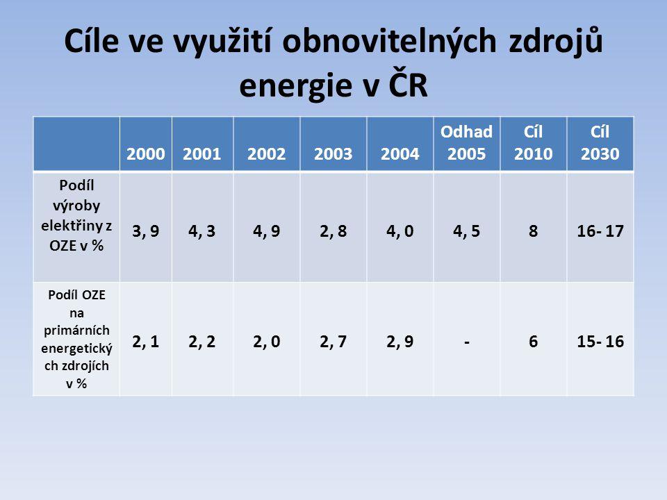 Cíle ve využití obnovitelných zdrojů energie v ČR