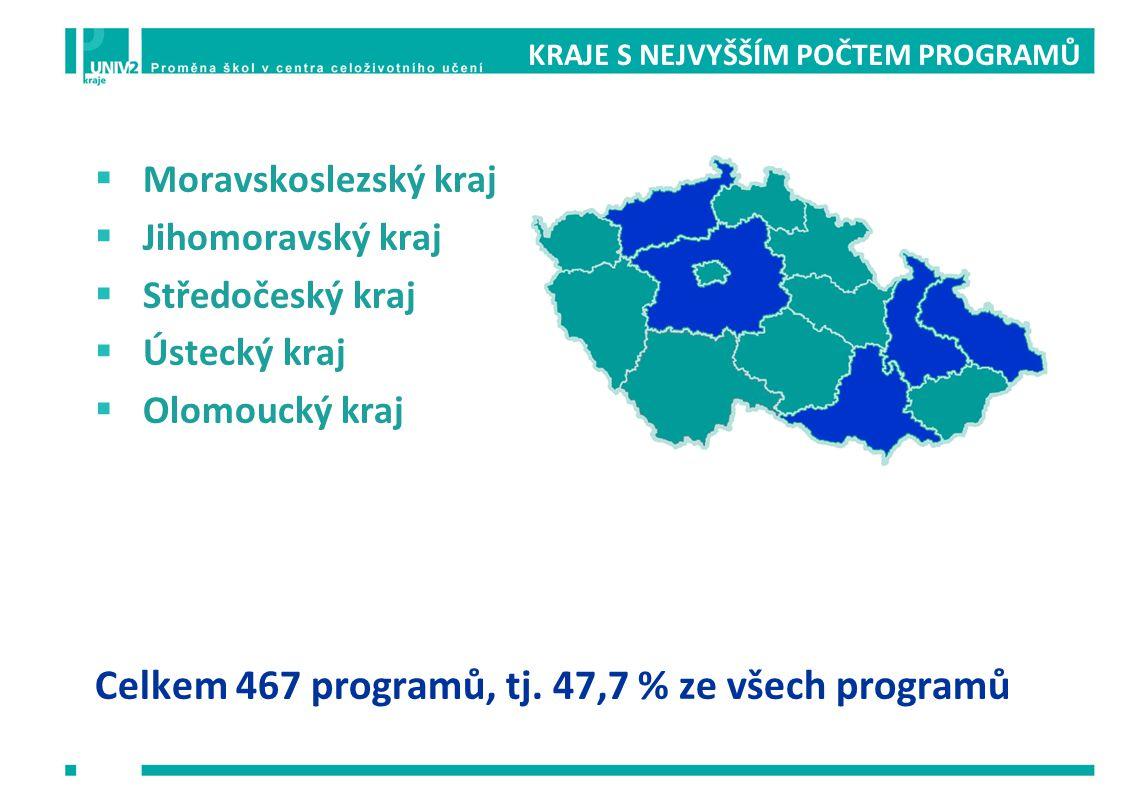 Celkem 467 programů, tj. 47,7 % ze všech programů