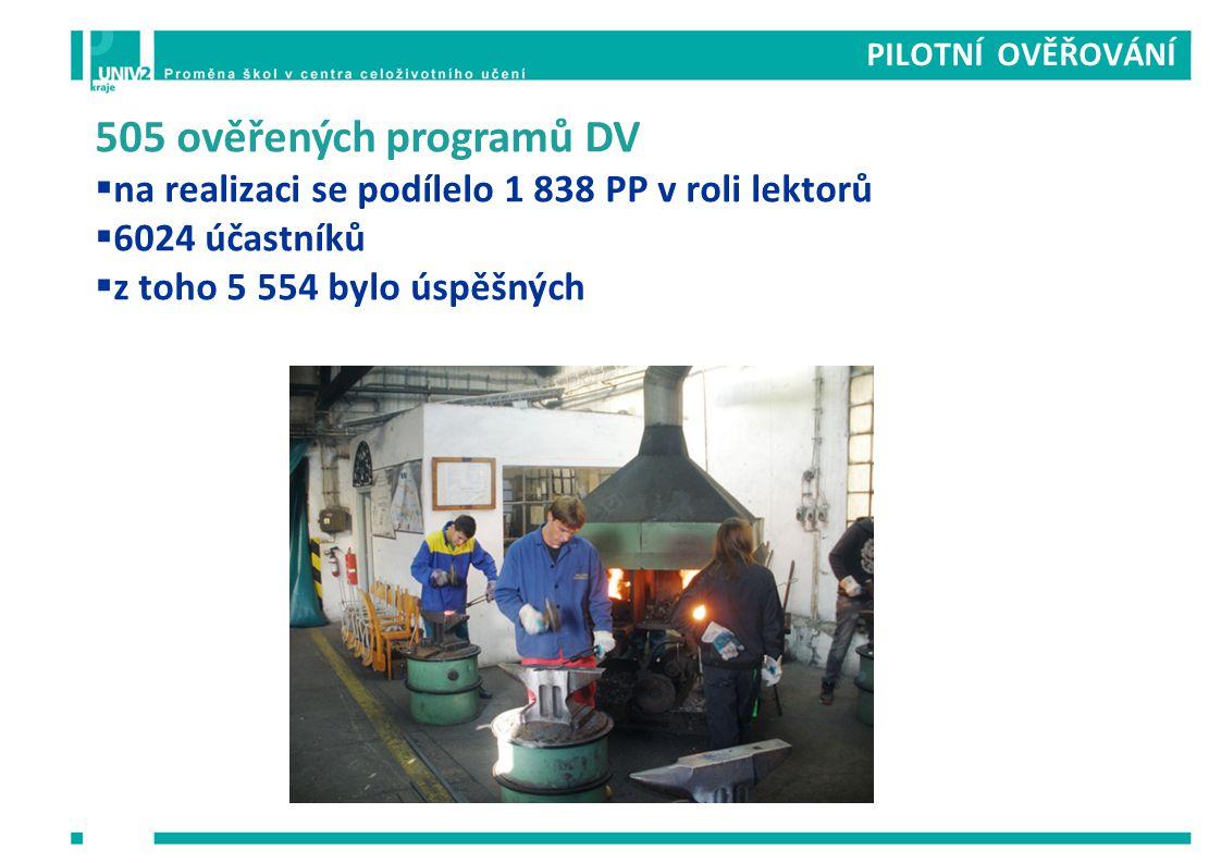 PILOTNÍ OVĚŘOVÁNÍ 505 ověřených programů DV. na realizaci se podílelo 1 838 PP v roli lektorů. 6024 účastníků.