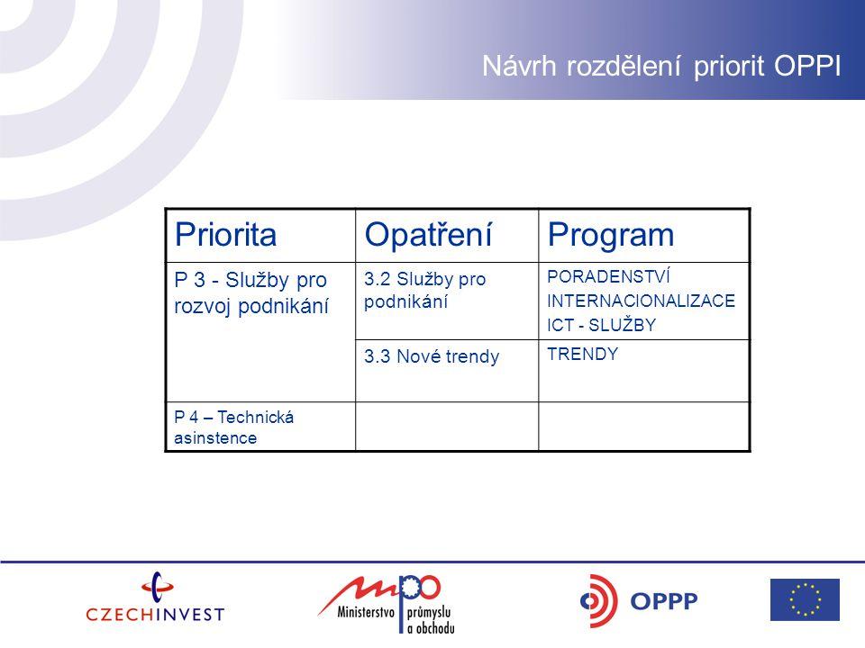 Návrh rozdělení priorit OPPI