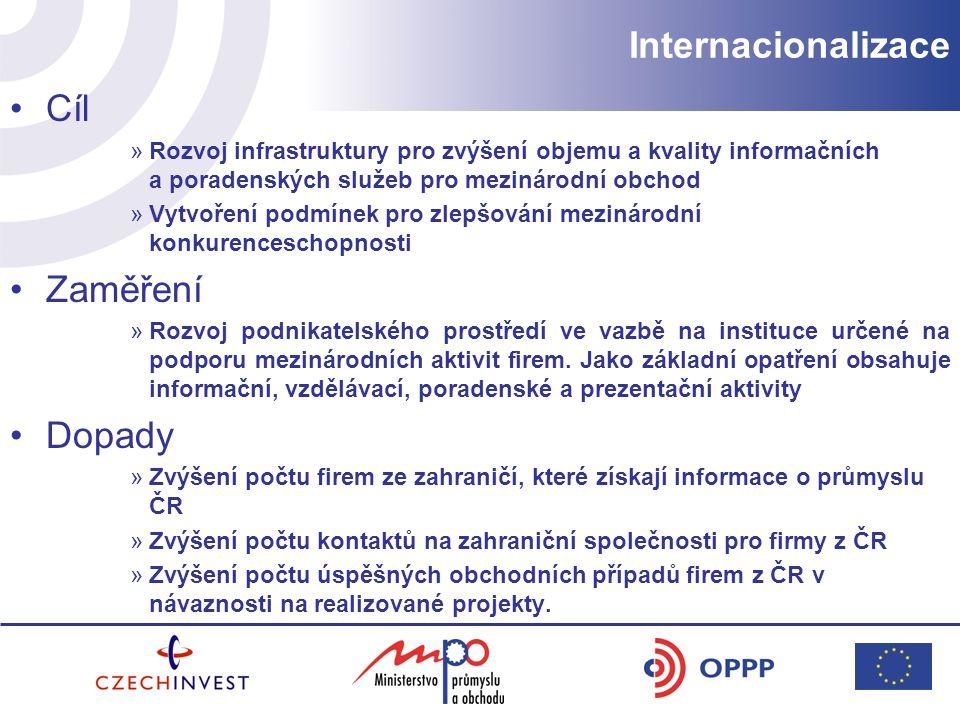 Internacionalizace Cíl Zaměření Dopady