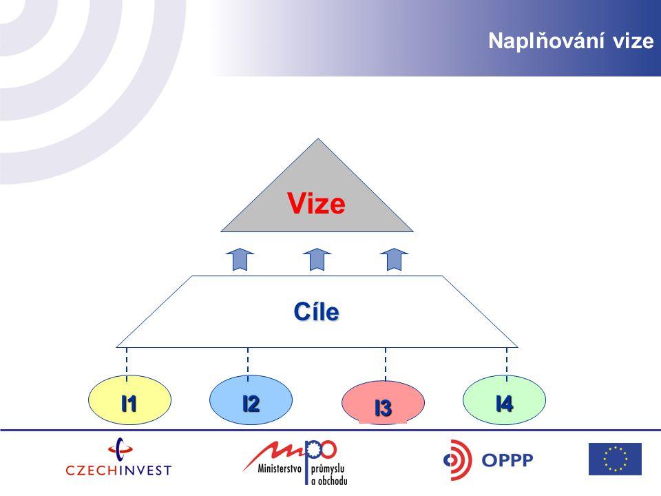 Naplňování vize Naplňování vize Vize Cíle I1 I2 I4 I3