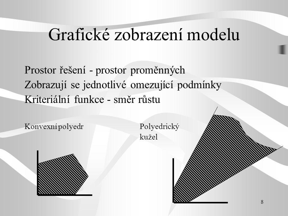Grafické zobrazení modelu