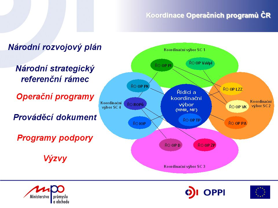 Národní rozvojový plán