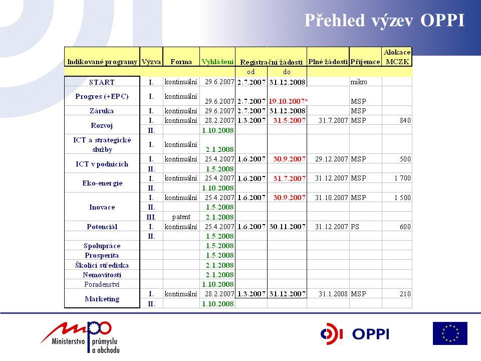 Přehled výzev OPPI pasé červeně aktuální černě plánované zeleně