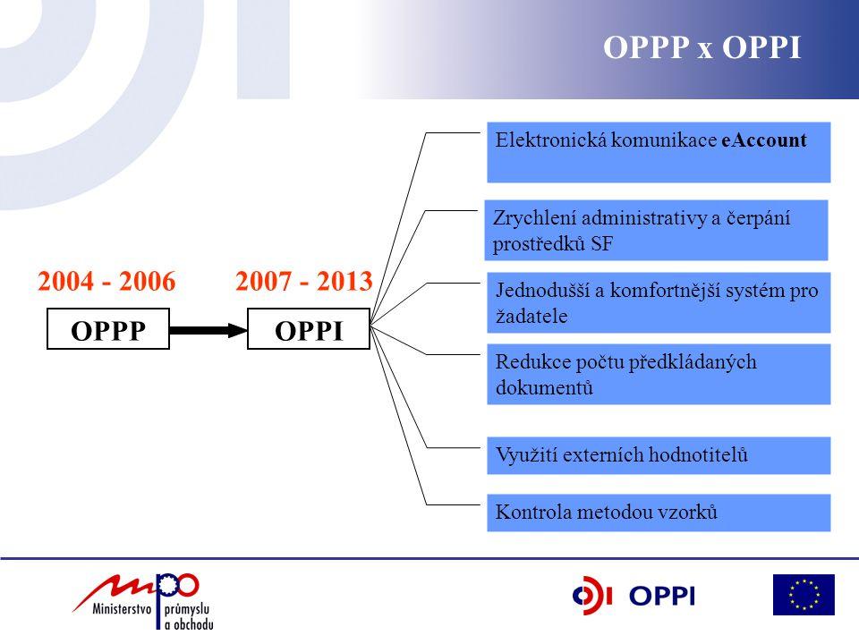 OPPP x OPPI Elektronická komunikace eAccount. Zrychlení administrativy a čerpání prostředků SF. 2004 - 2006.