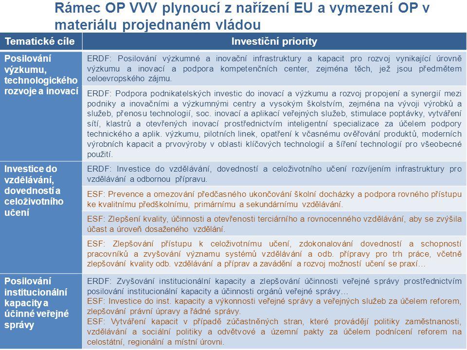 Rámec OP VVV plynoucí z nařízení EU a vymezení OP v materiálu projednaném vládou