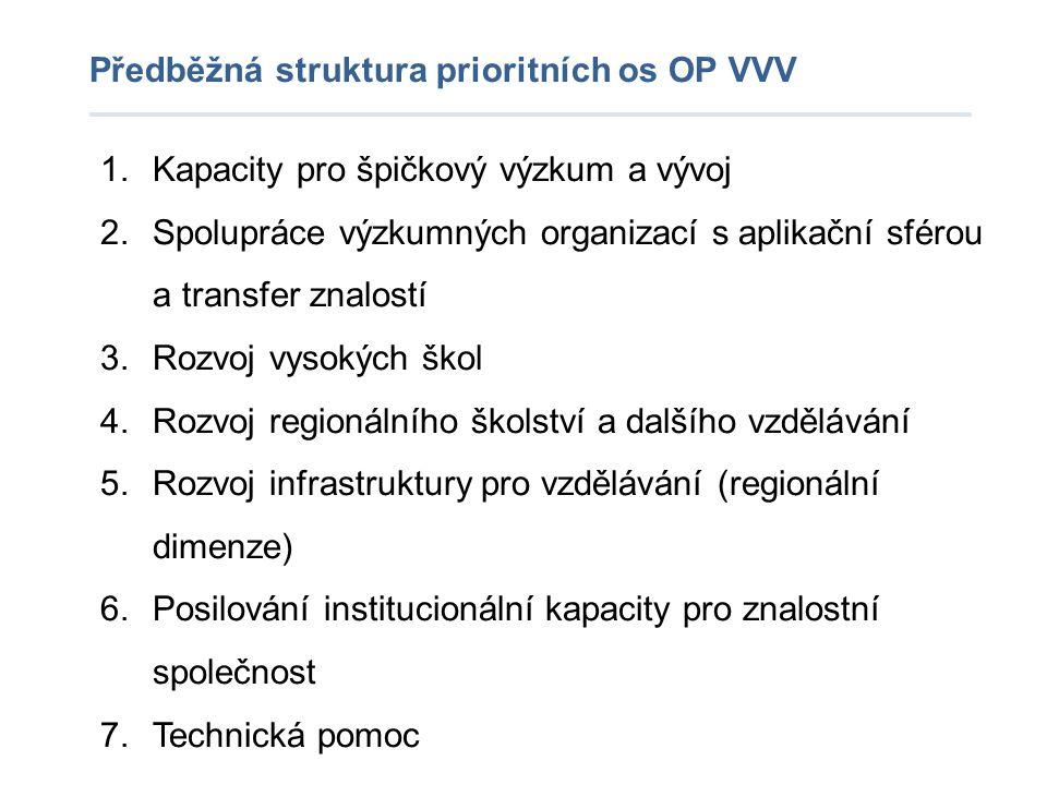Předběžná struktura prioritních os OP VVV