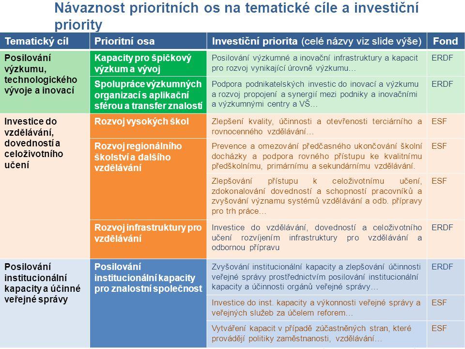 Návaznost prioritních os na tematické cíle a investiční priority