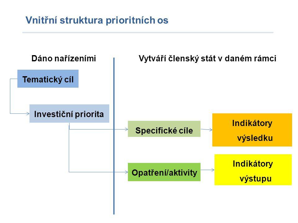 Vnitřní struktura prioritních os