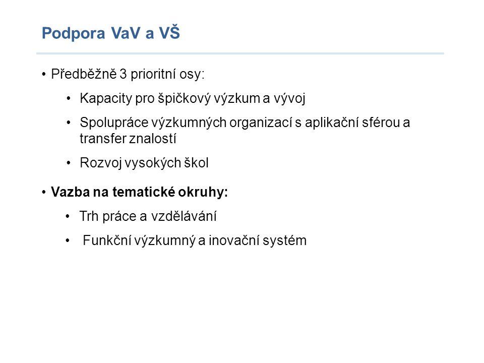 Podpora VaV a VŠ Předběžně 3 prioritní osy: