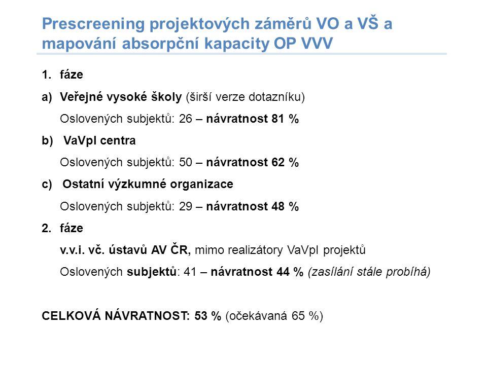 Prescreening projektových záměrů VO a VŠ a mapování absorpční kapacity OP VVV