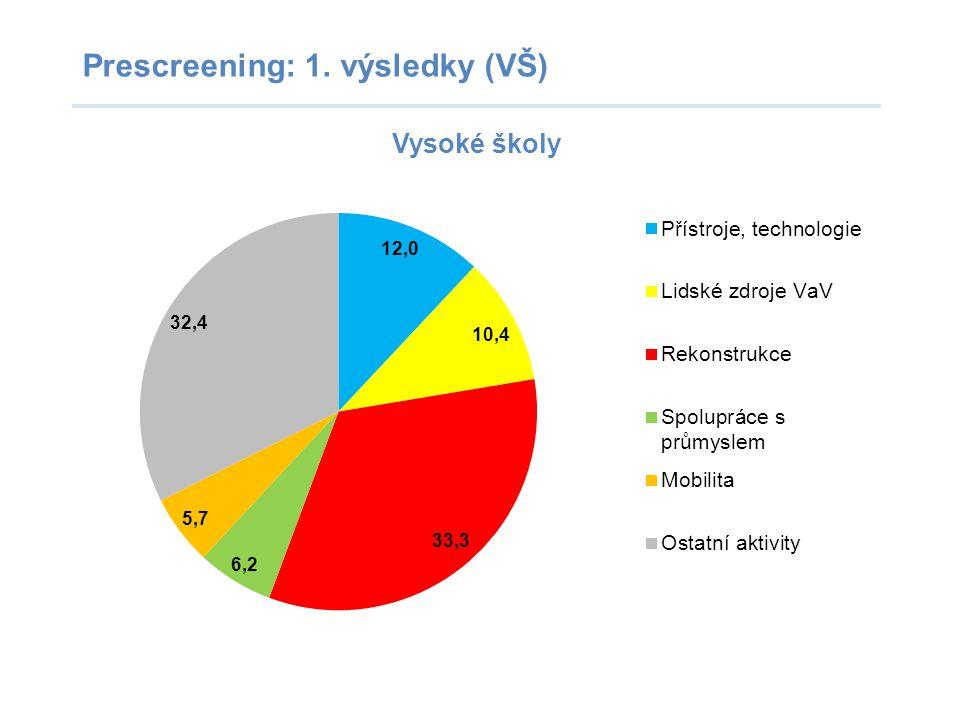 Prescreening: 1. výsledky (VŠ)