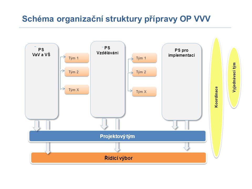 Schéma organizační struktury přípravy OP VVV